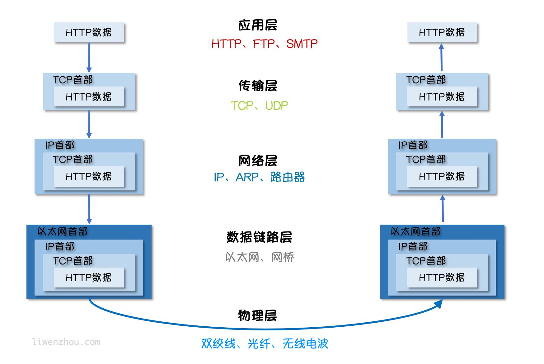 HTTP数据传输图解