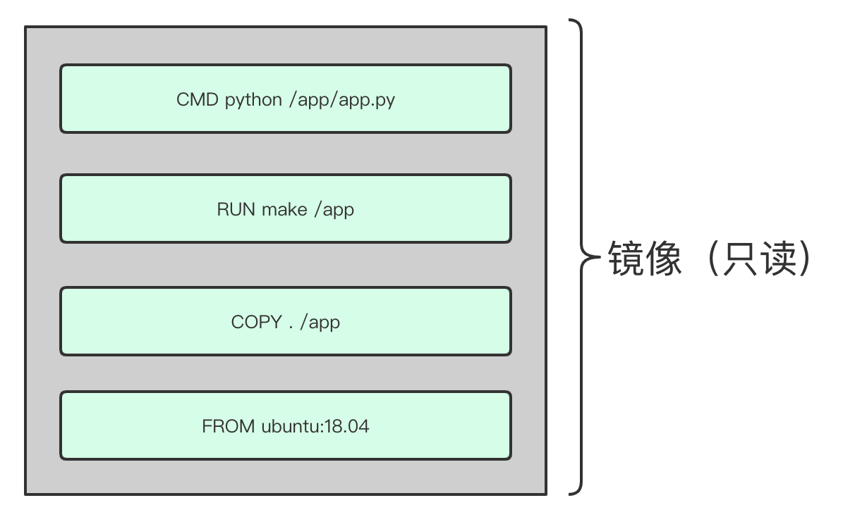 Docker的三大基本概念