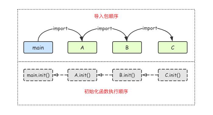 包之间的init()执行顺序
