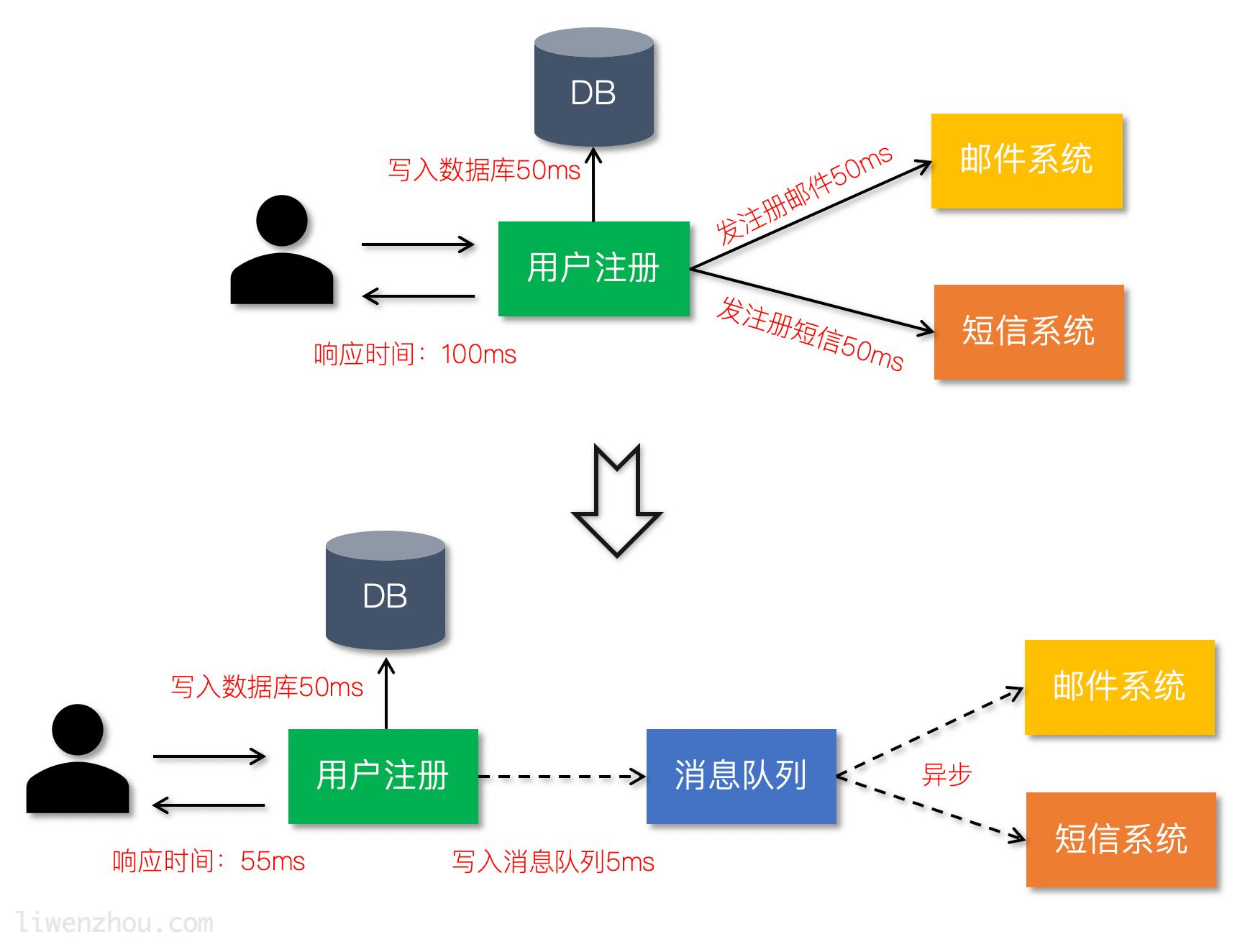 nsq应用场景1