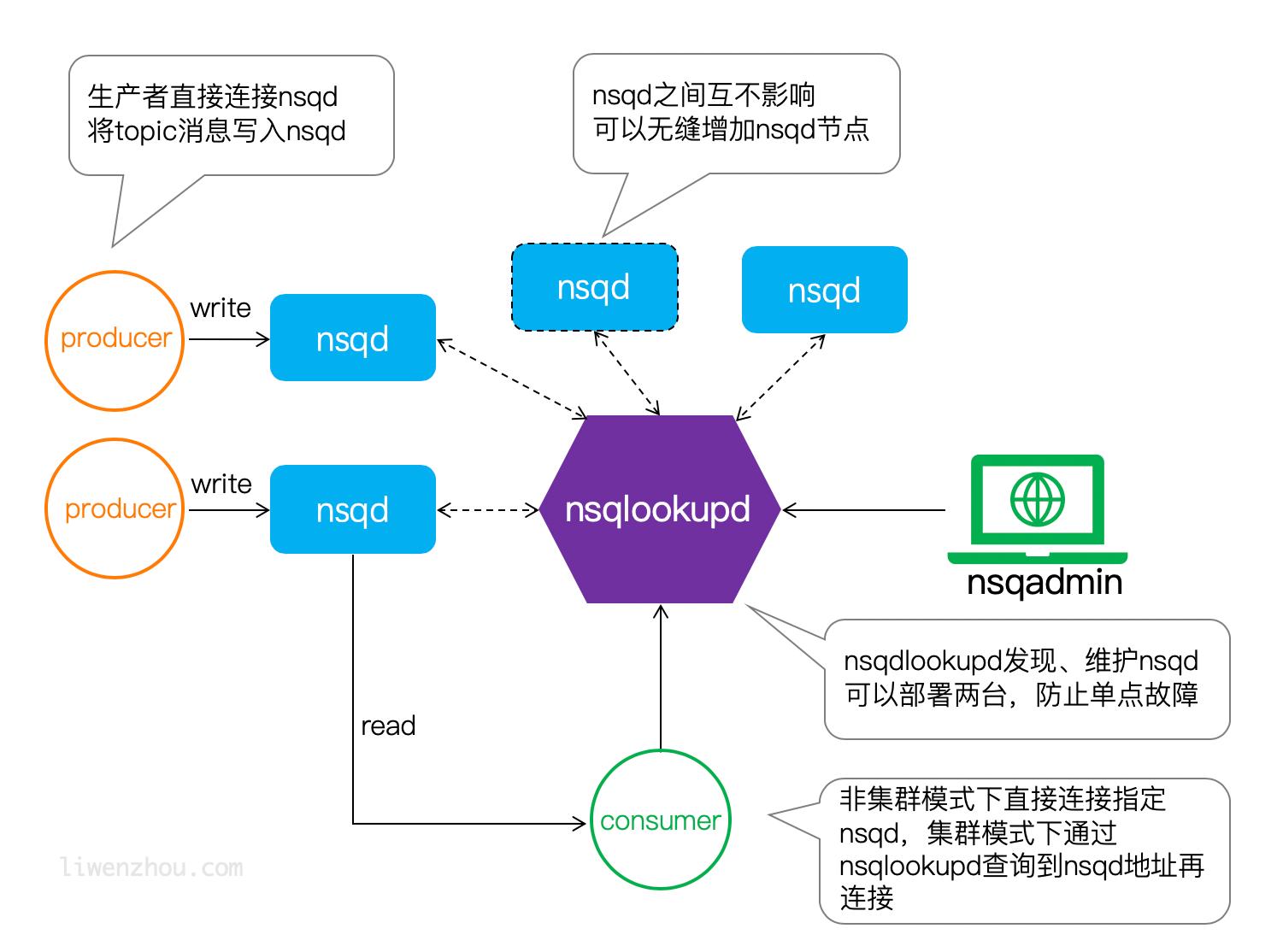 nsq架构设计