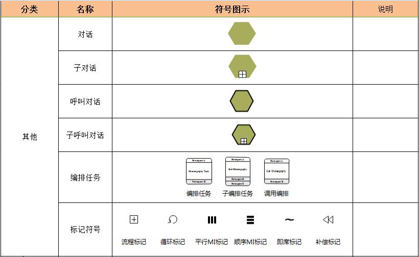 全新BPMN常用图形标识一览表