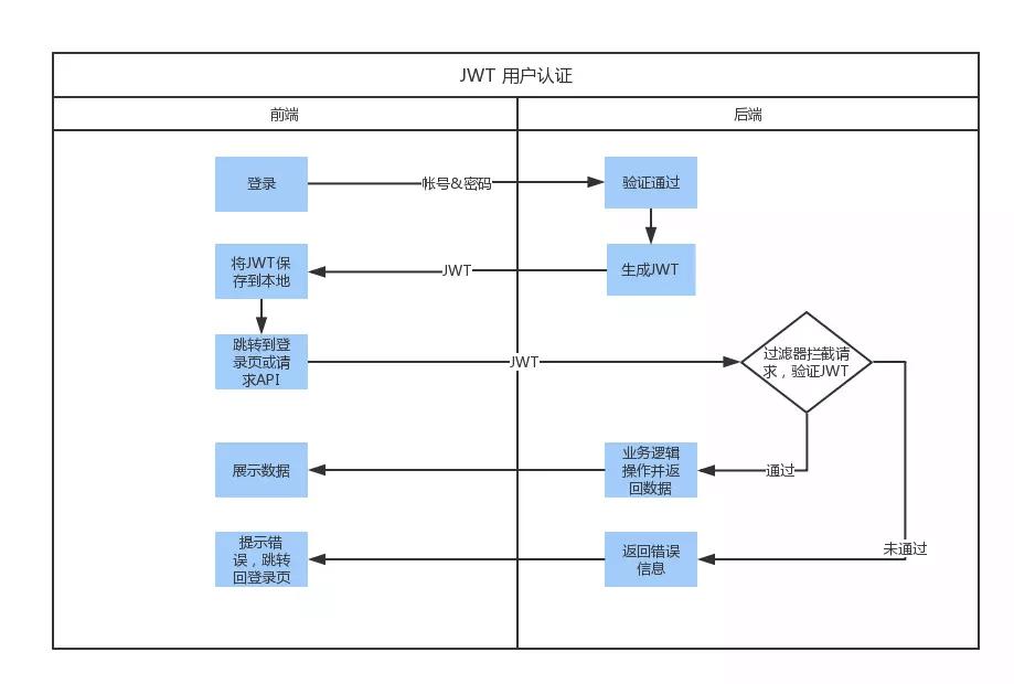 Django rest_framework_jwt 身份验证