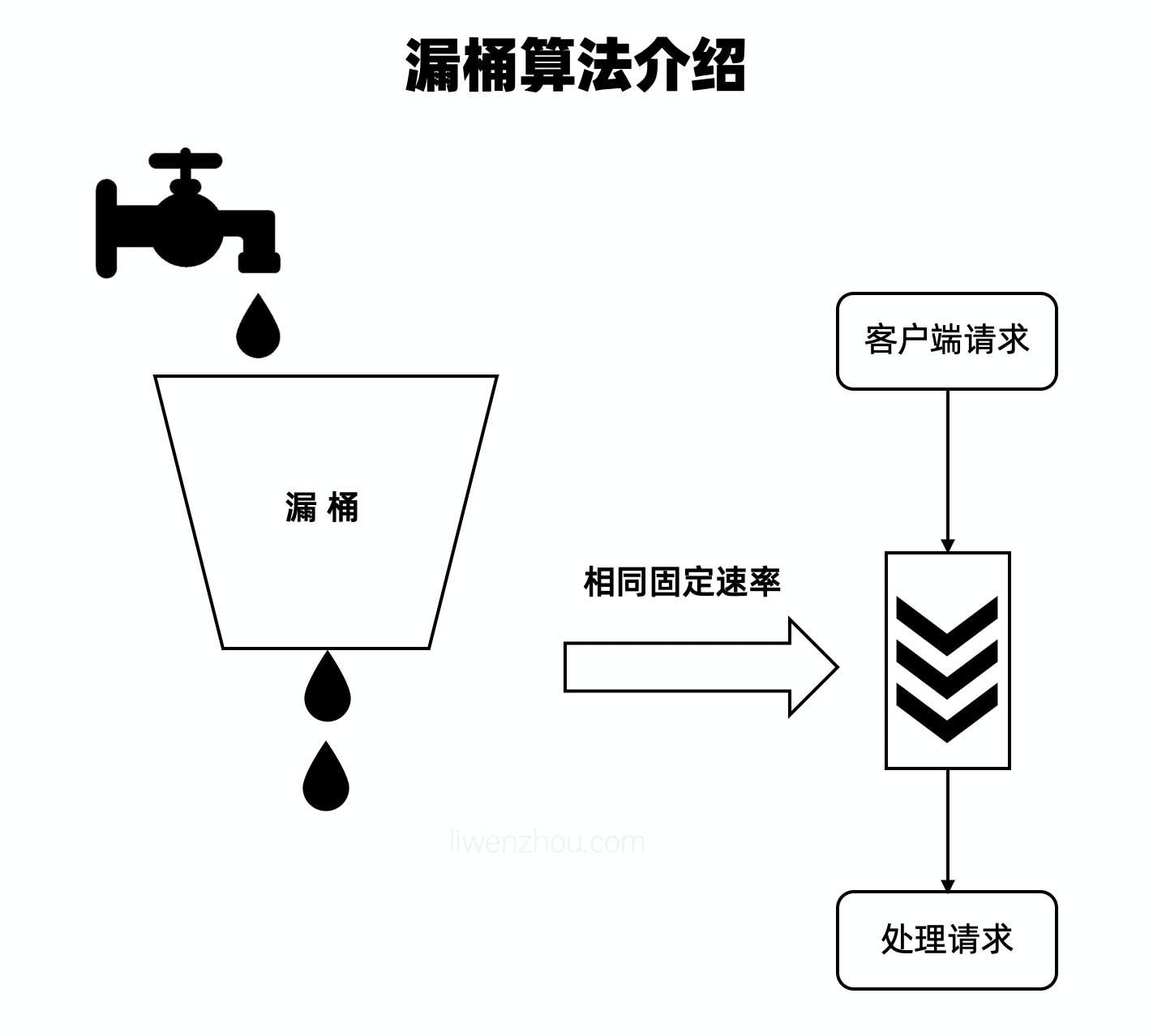 常用限流策略———漏桶与令牌桶介绍