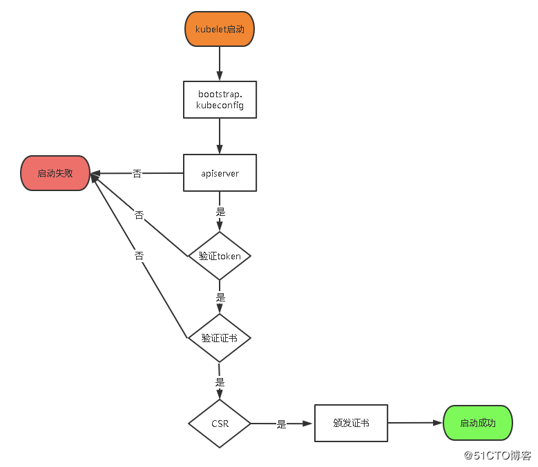 二进制部署一套完整的Kubernetes高可用集群(v1.18)