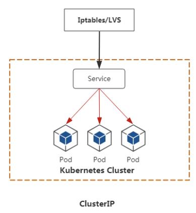 一文让你深入理解 Kubernetes 中的 Service 资源对象