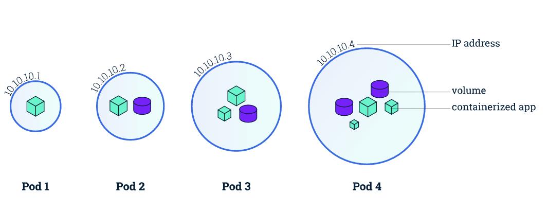 让你能深入理解什么是Pod对象的一篇文章