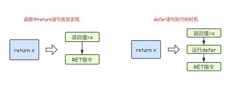 Go语言基础之函数
