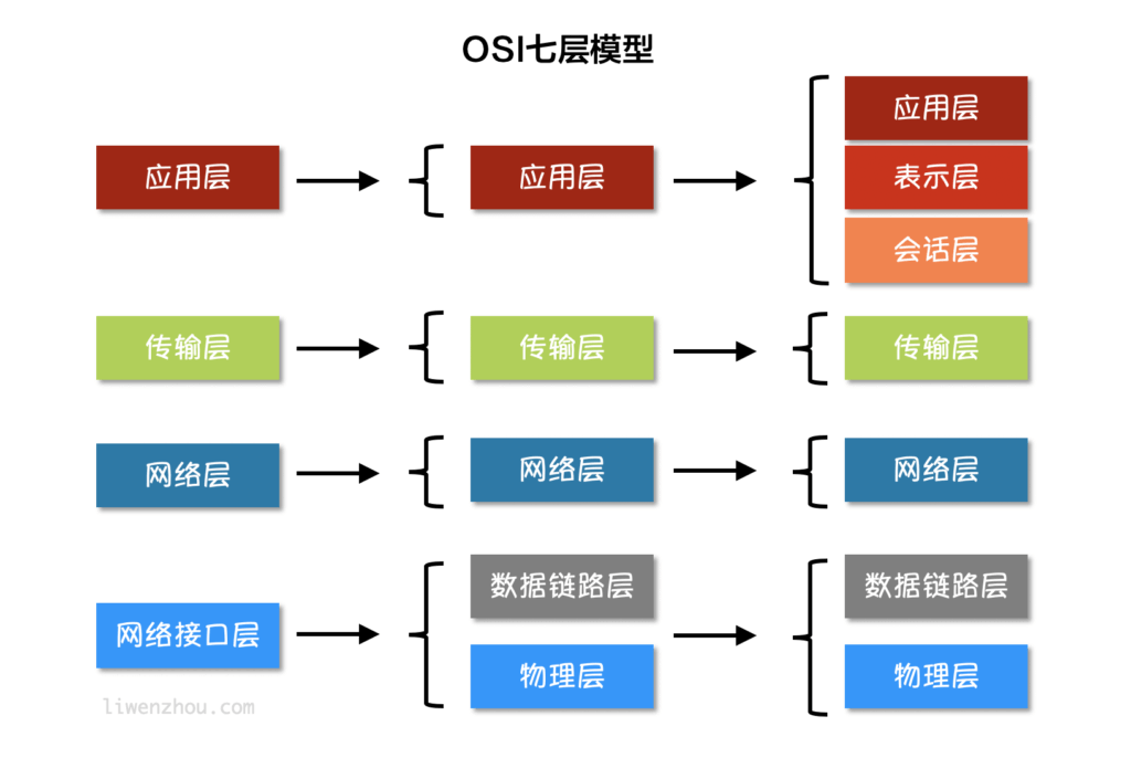 Go语言基础之网络编程