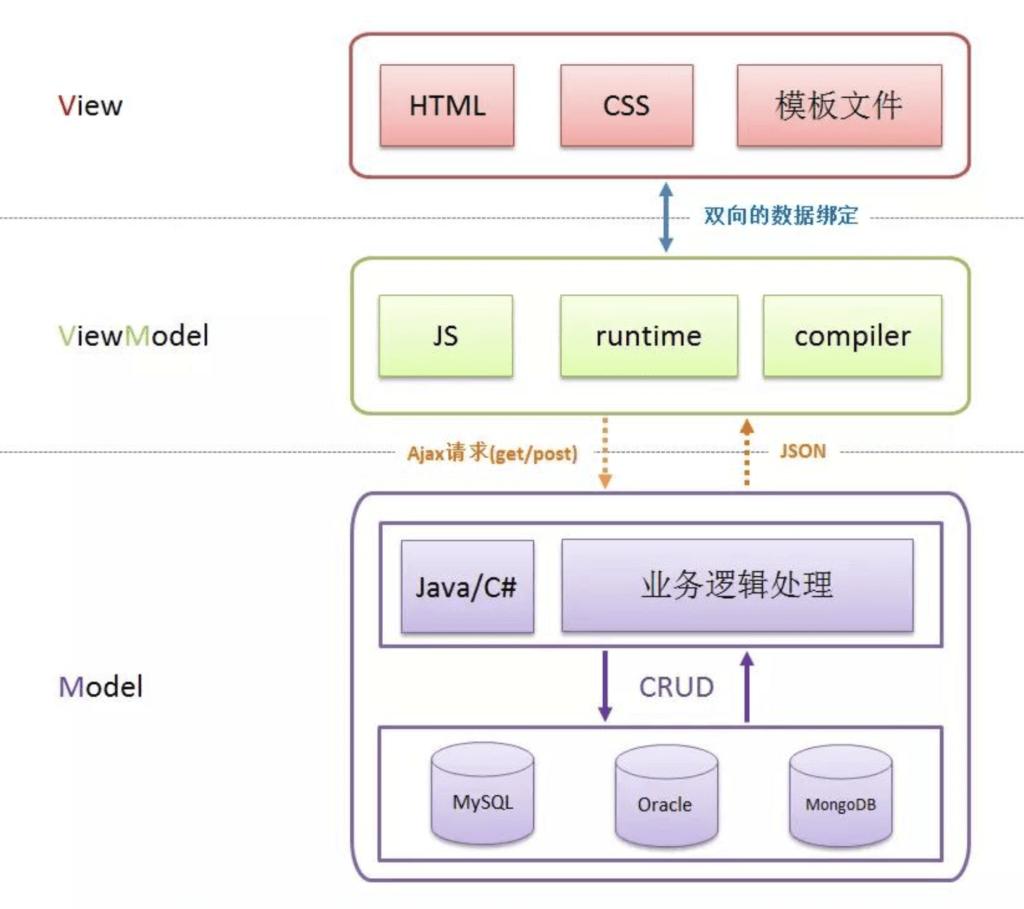 Vue教程之MVVM