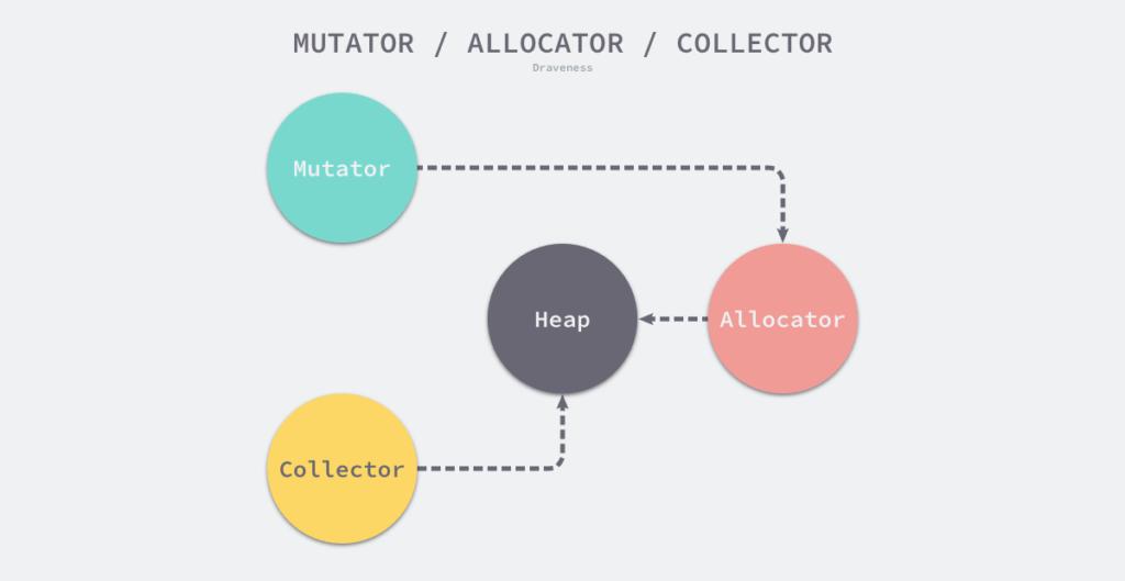 一文带你深入理解 Go 语言的垃圾回收机制